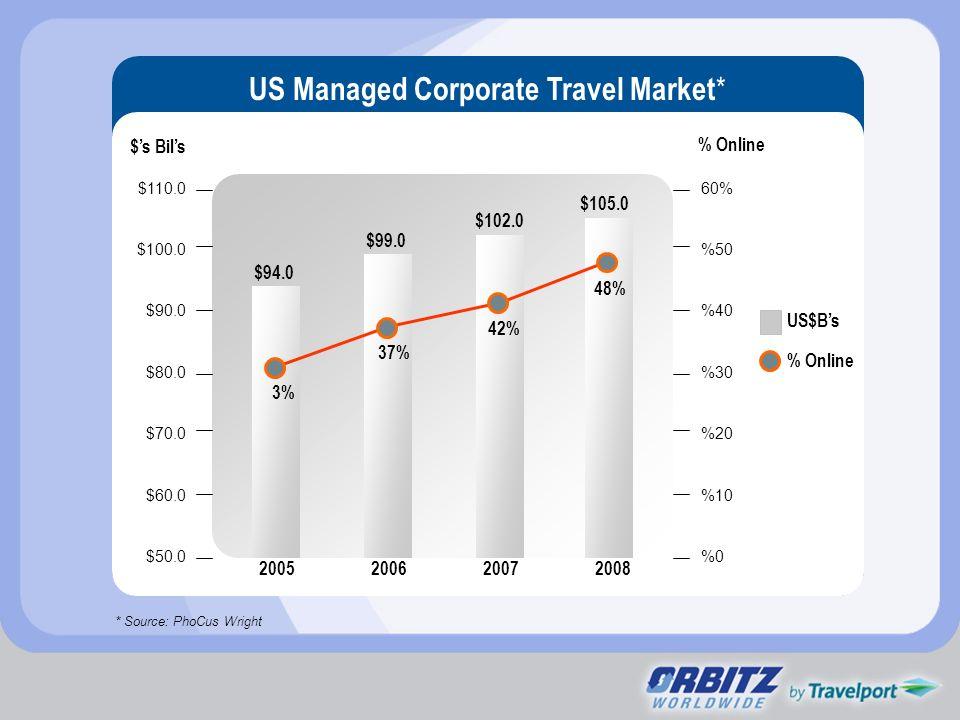 US Managed Corporate Travel Market*
