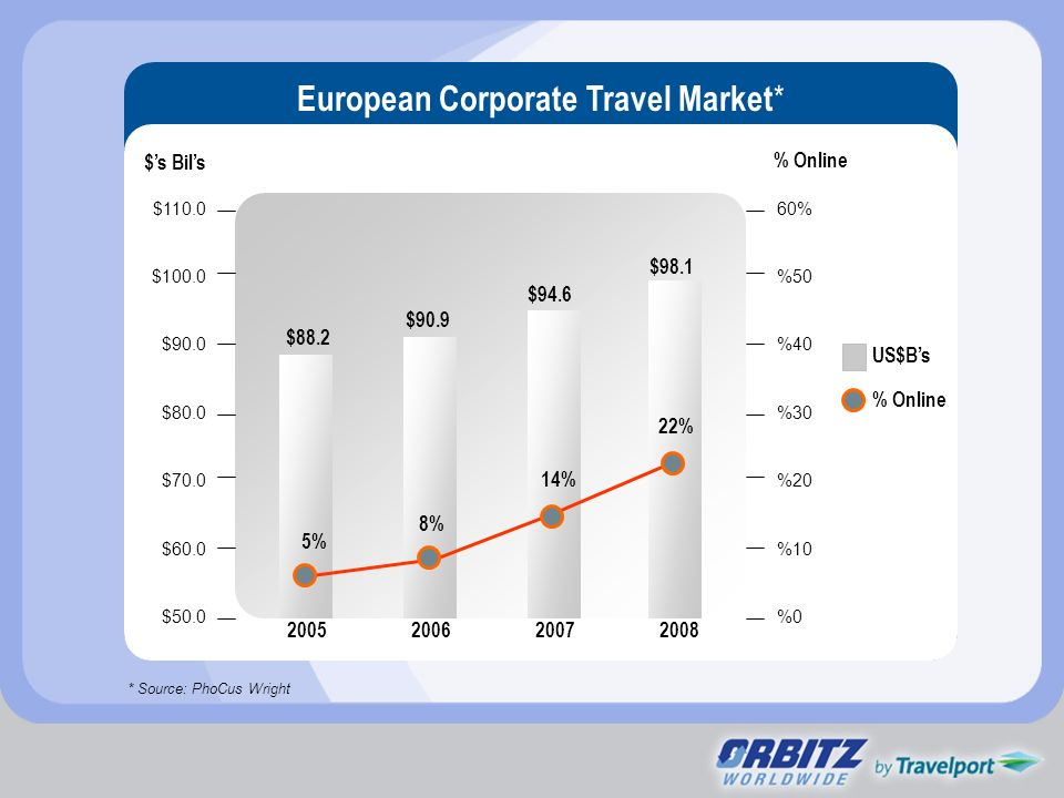 European Corporate Travel Market*