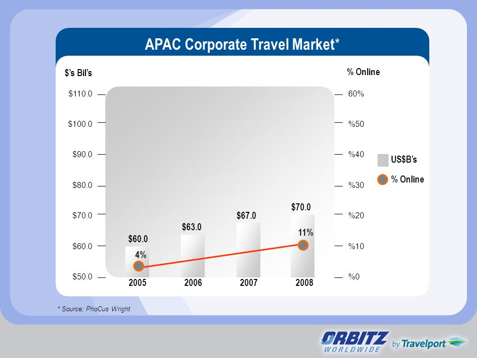 APAC Corporate Travel Market*