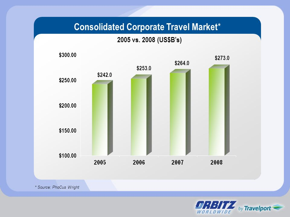 Consolidated Corporate Travel Market*