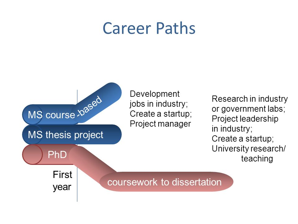 Career Paths -based MS course MS thesis project PhD First year