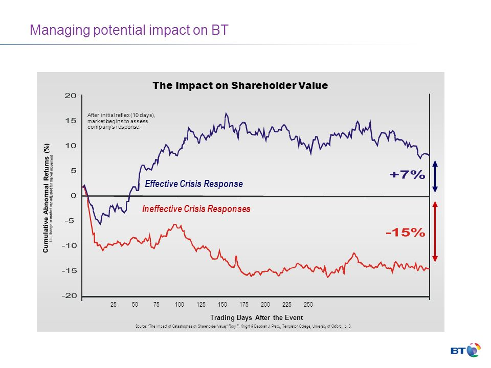 Managing potential impact on BT