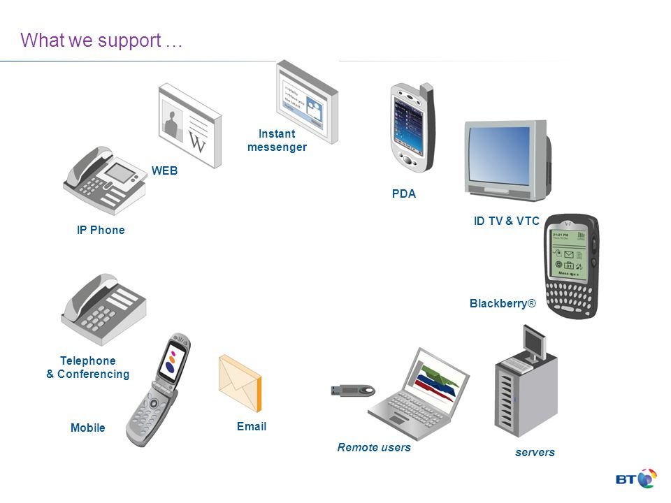 What we support … Instant messenger WEB PDA ID TV & VTC IP Phone