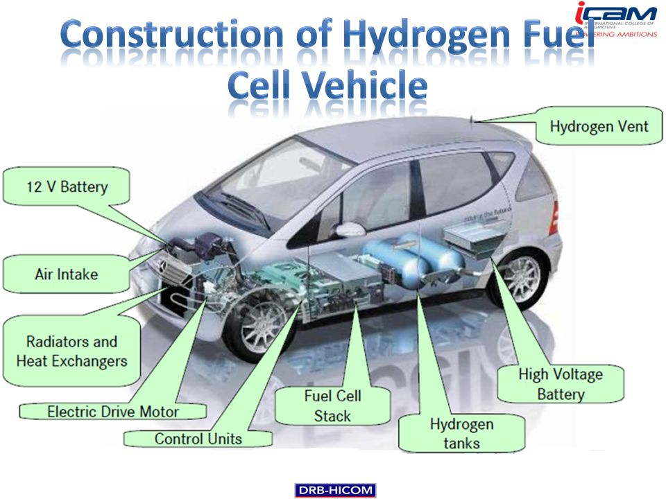 fuel cell cars Hydrogen fuel-cell vehicles (evs that don't need plugs) are coming here are the key things to know about them and about hydrogen safety.