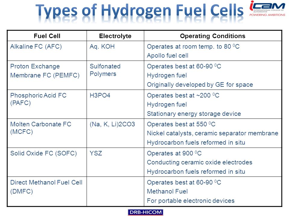 Alternative Fuel Technology Ppt Download