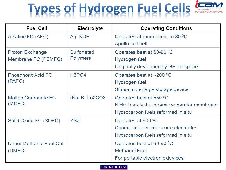 Alternative Fuel Technology Ppt Download