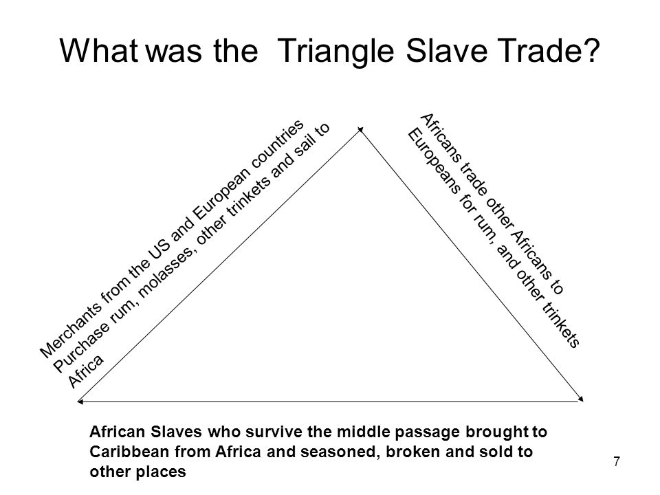 What was the Triangle Slave Trade