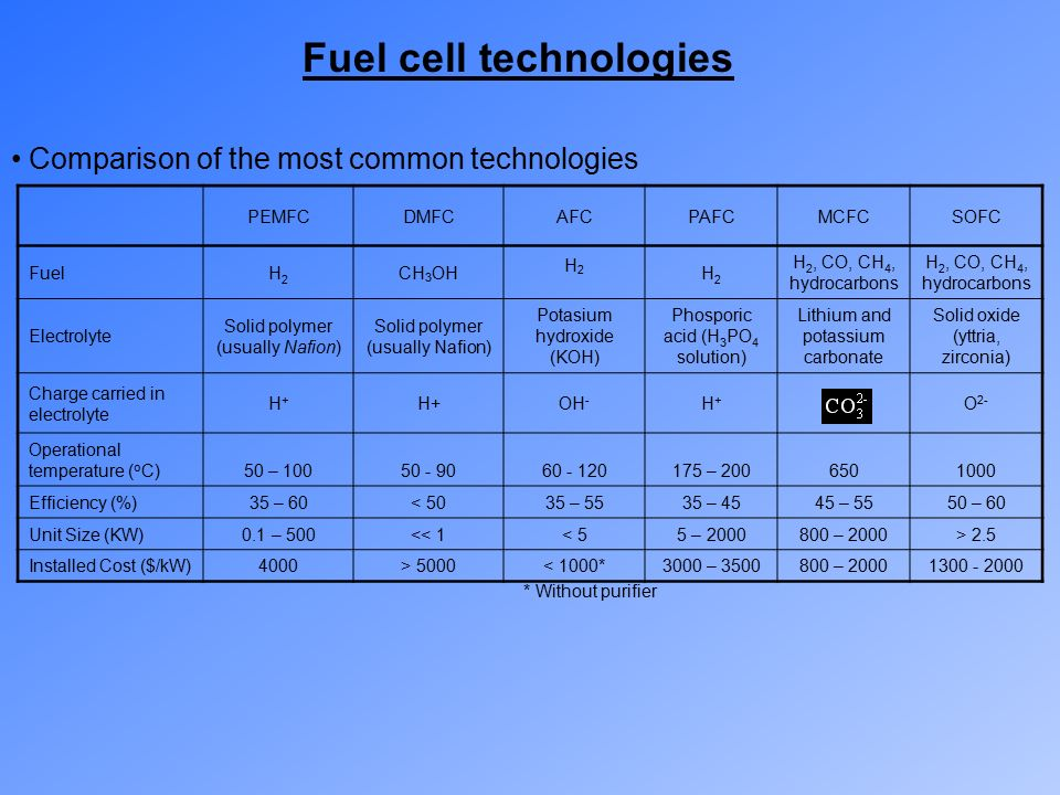 Fuel Cell Thermodynamics Ppt Video Online Download