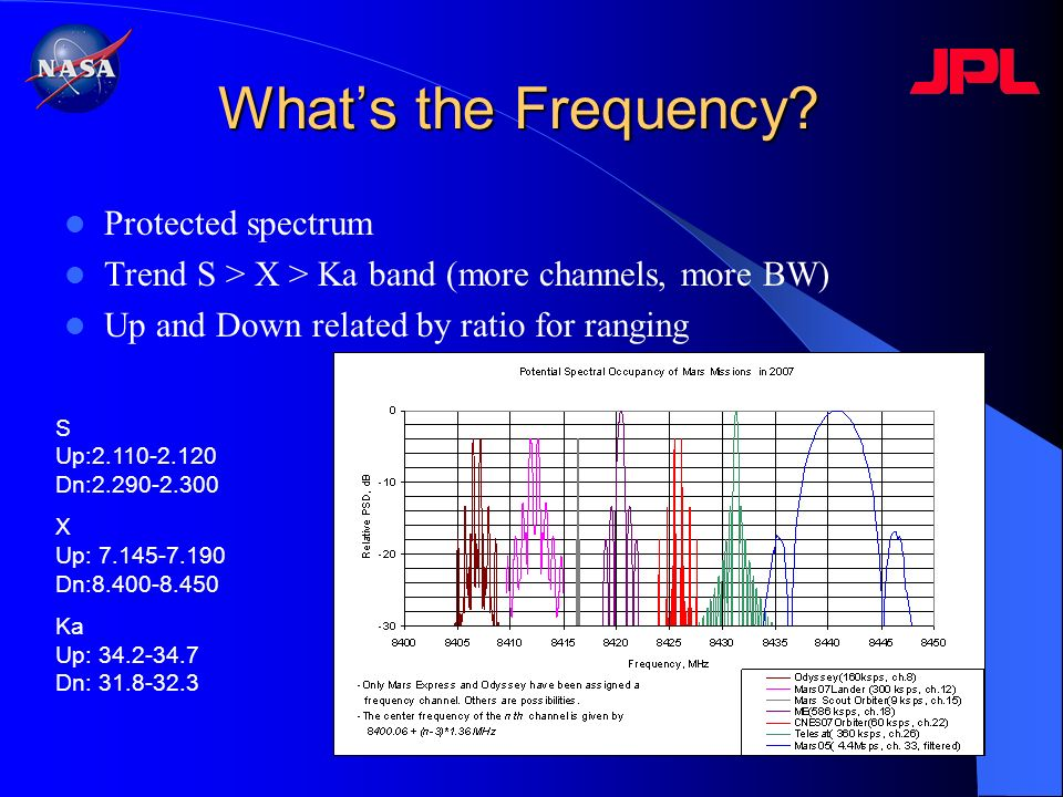 What's the Frequency Protected spectrum