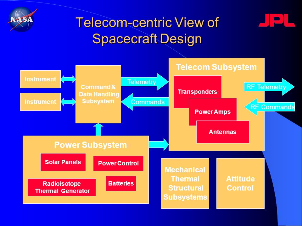 Telecom-centric View of Spacecraft Design