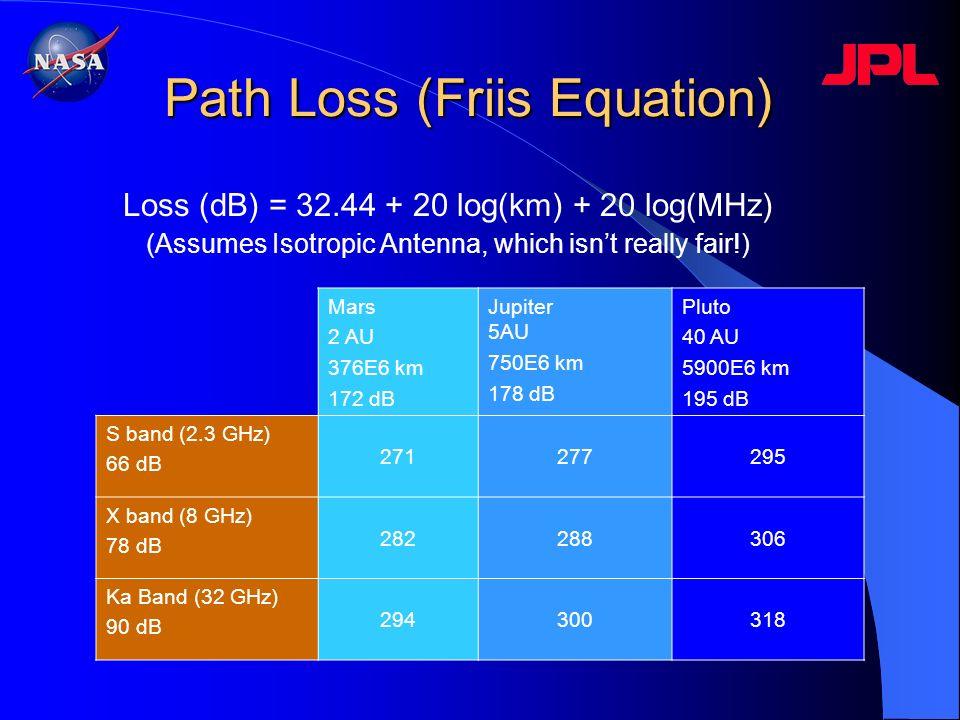 Path Loss (Friis Equation)