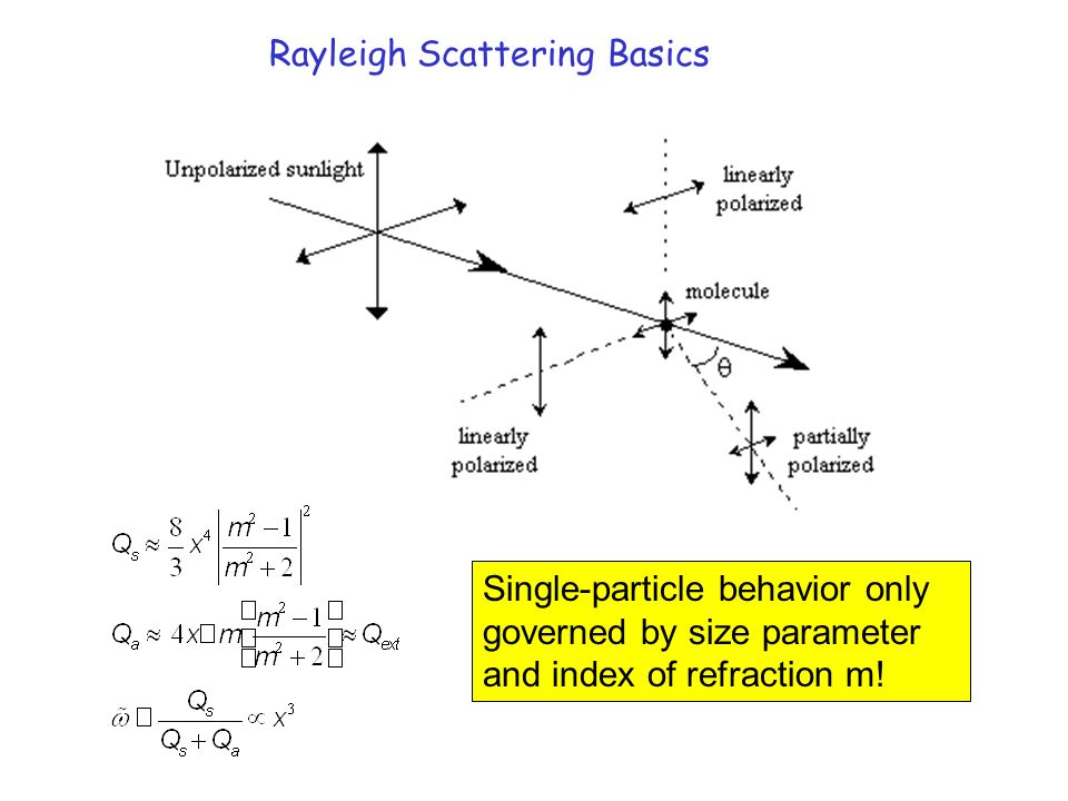 Particle Scattering Single Dipole scattering ('tiny ...