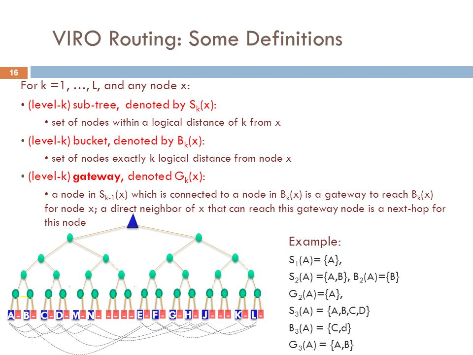 VIRO Routing: Some Definitions