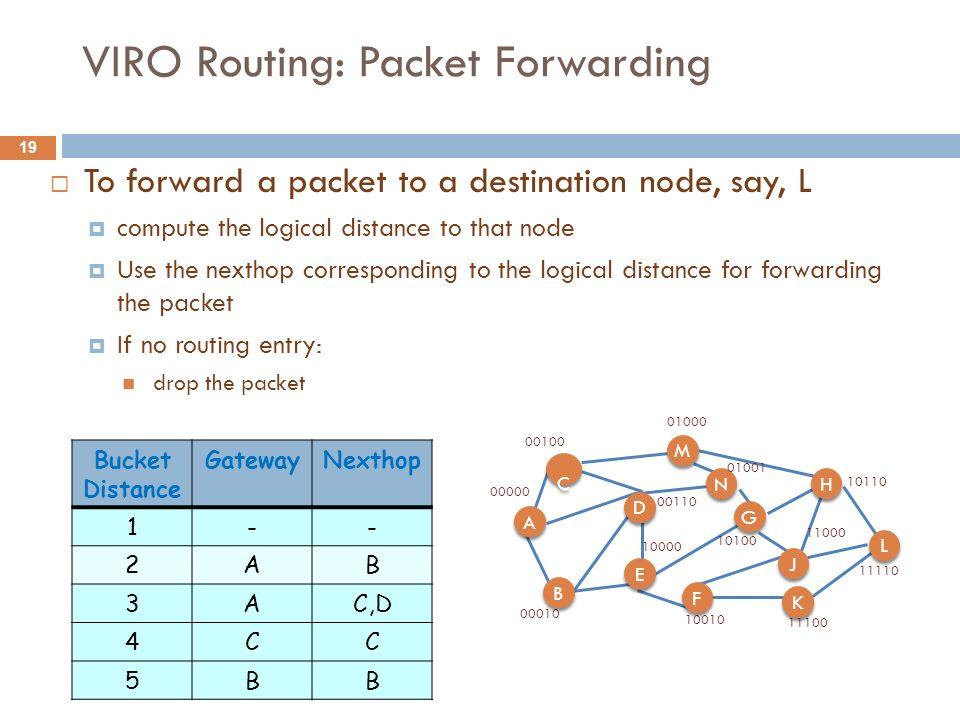 VIRO Routing: Packet Forwarding