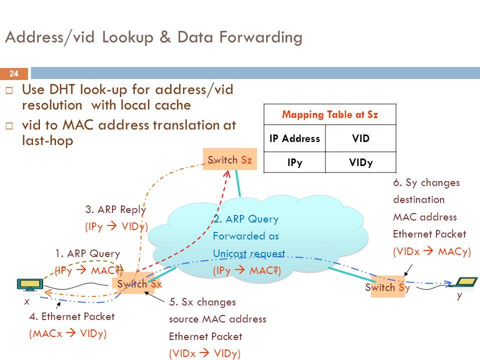 Address/vid Lookup & Data Forwarding