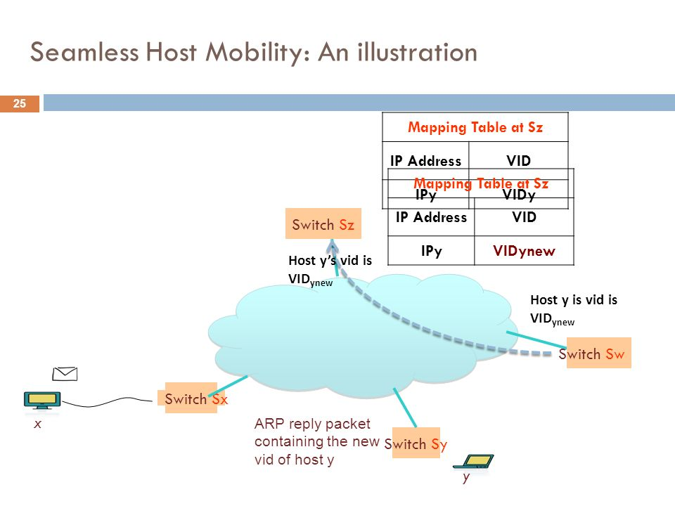 Seamless Host Mobility: An illustration