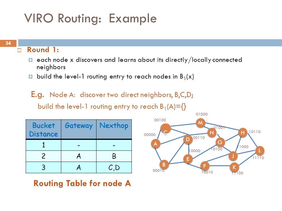 VIRO Routing: Example Round 1: each node x discovers and learns about its directly/locally connected neighbors.