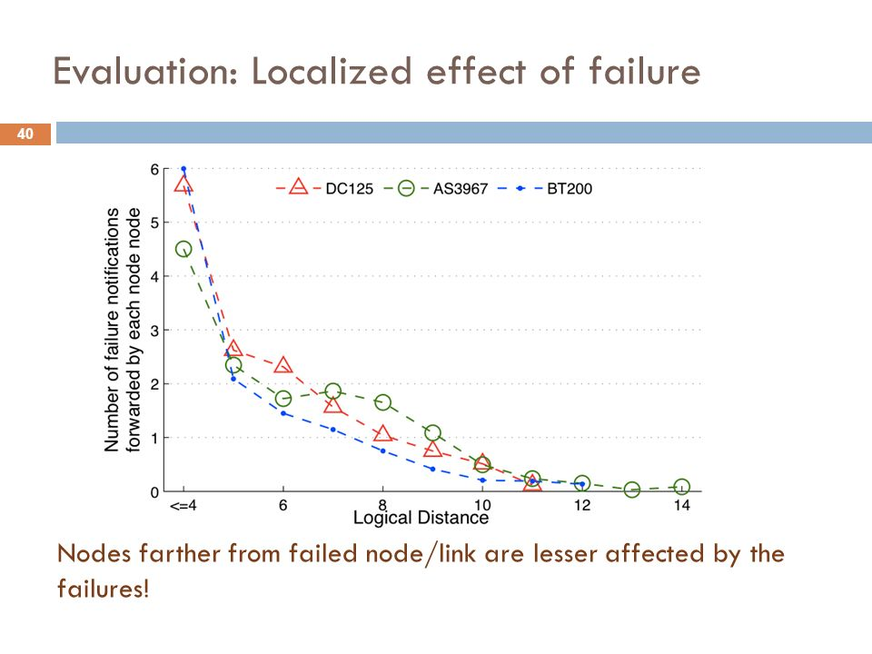 Evaluation: Localized effect of failure