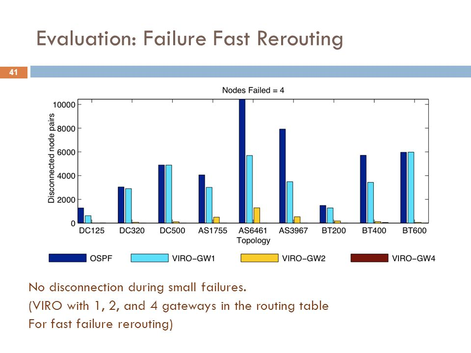 Evaluation: Failure Fast Rerouting