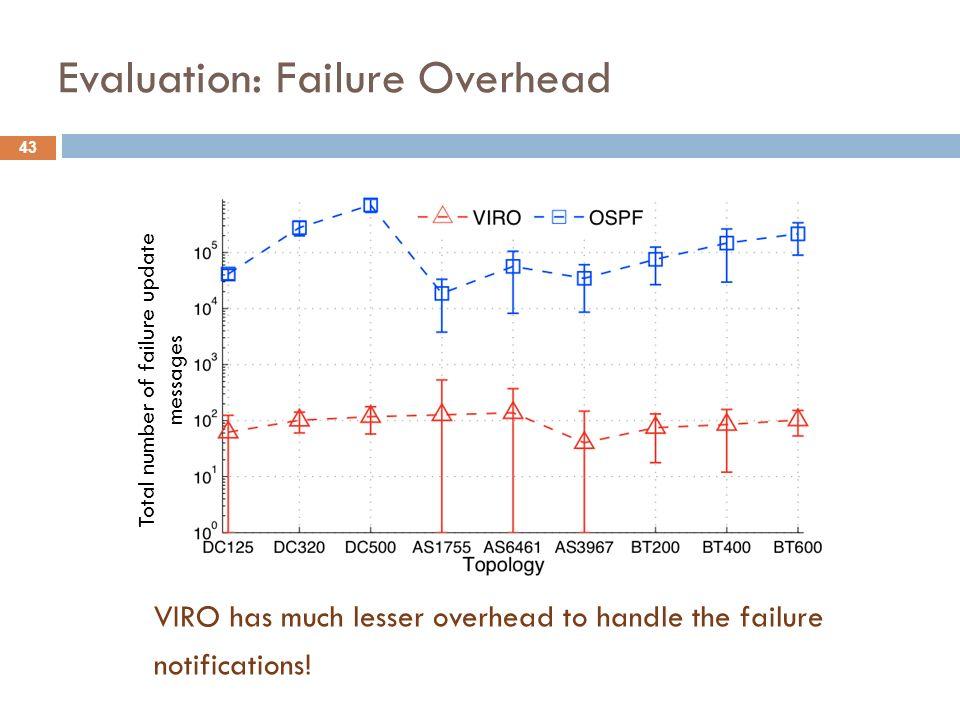 Evaluation: Failure Overhead