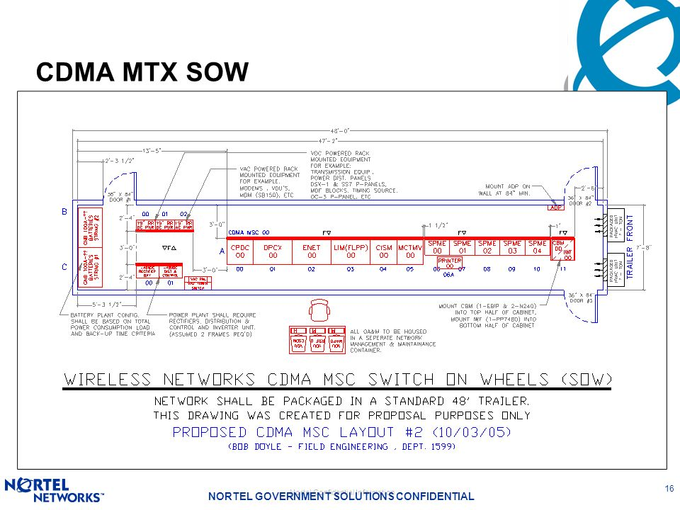 CDMA MTX SOW
