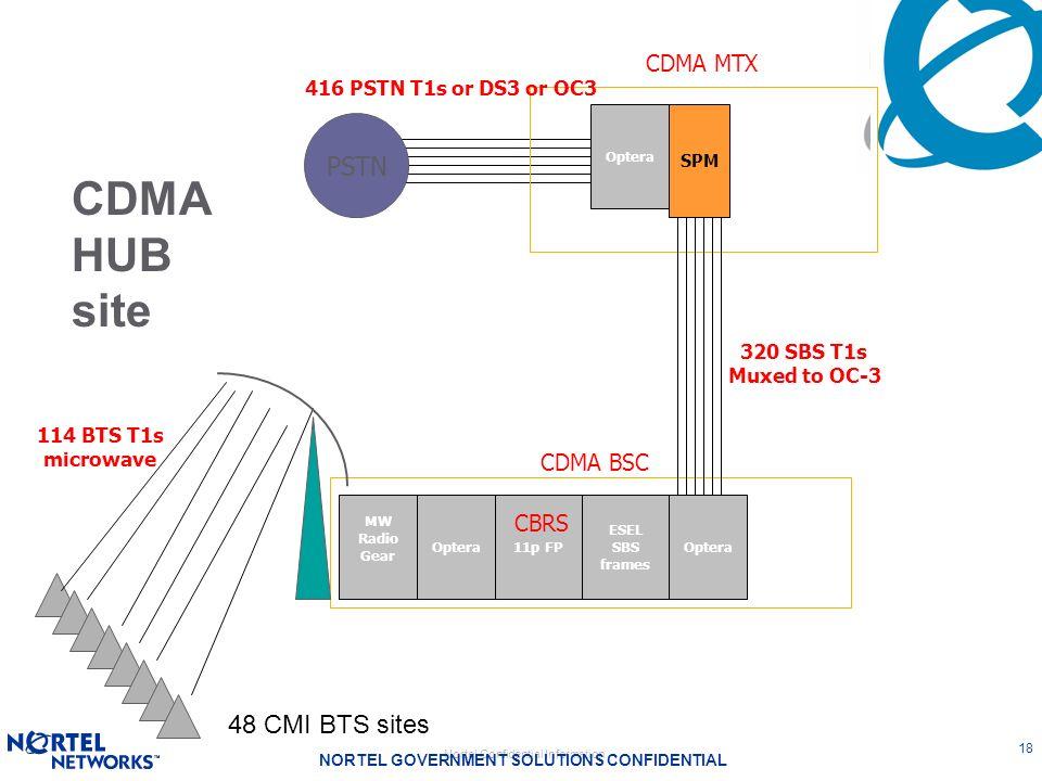 CDMA HUB site PSTN 48 CMI BTS sites CDMA MTX CDMA BSC CBRS