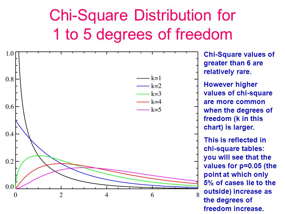 Cross tabular analysis cross tabular analysis ppt download for Chi square table 99 degrees of freedom