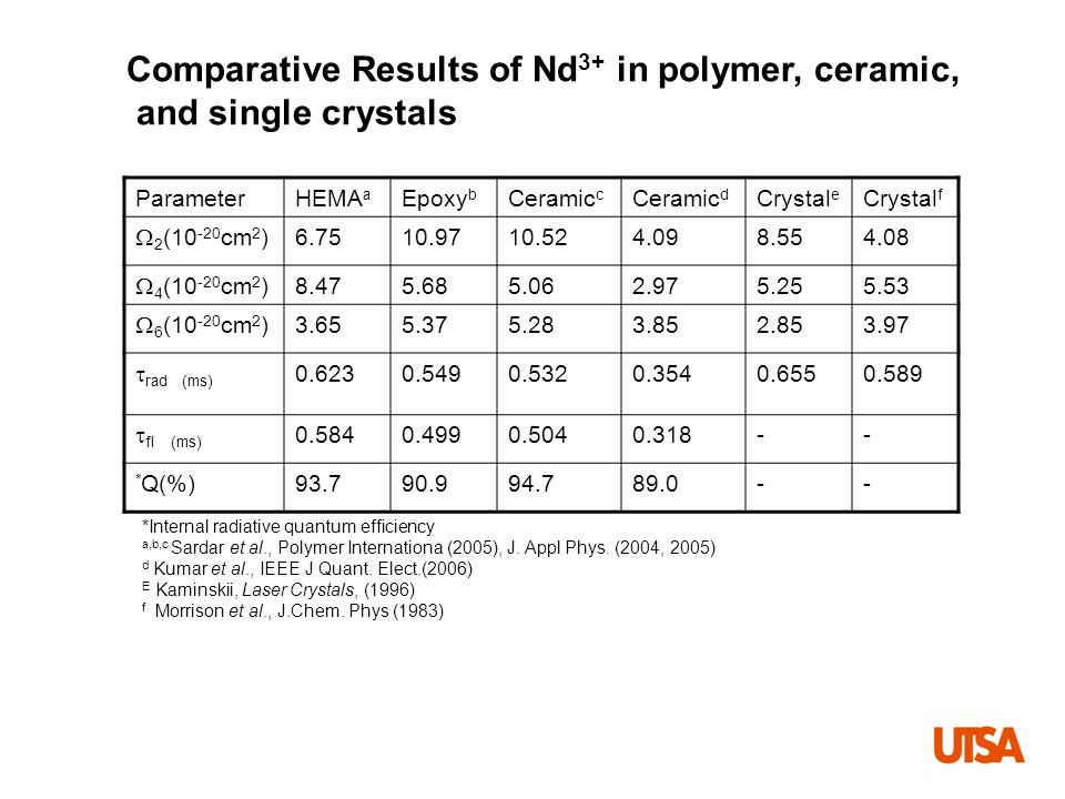 Comparative Results of Nd3+ in polymer, ceramic, and single crystals