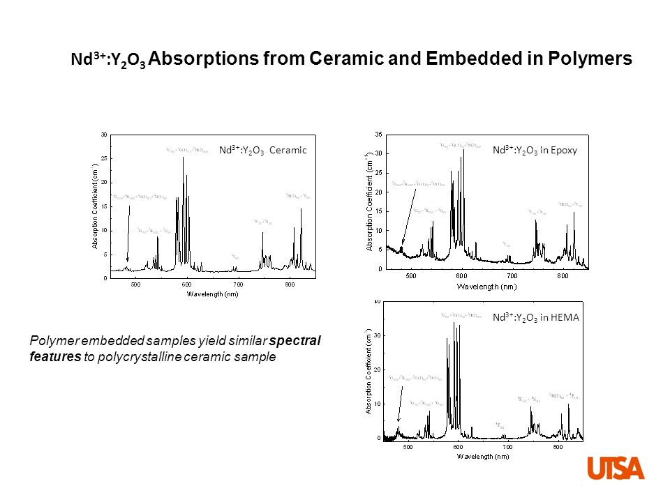 Nd3+:Y2O3 Absorptions from Ceramic and Embedded in Polymers