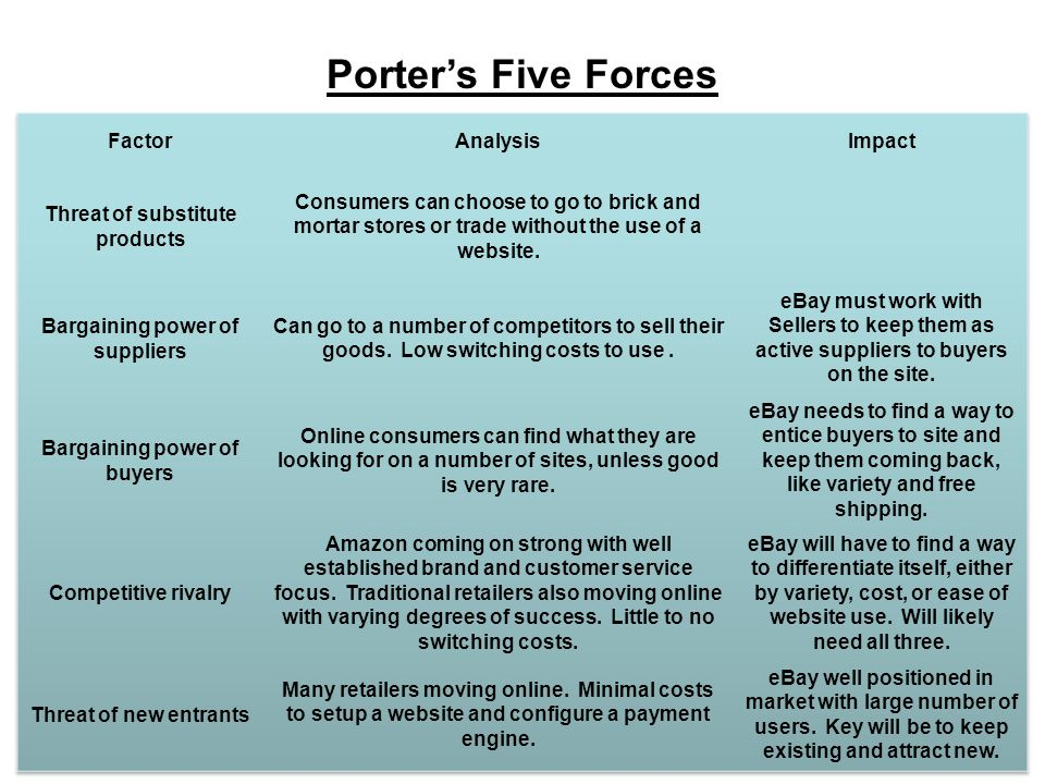 porter s five forces analysis s factors In the five competitive forces that shape strategy, michael e porter discussed  the factors that shape the influence that each of the five.