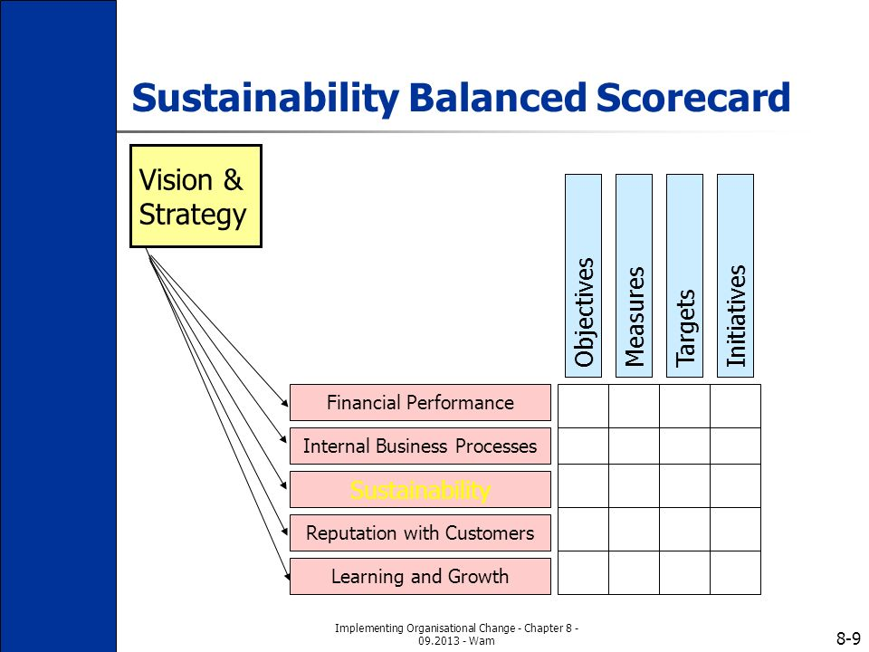 importance of the balanced scorecard In the balanced scorecard there is a separate 'learning and growth' perspective let's take a closer look at the objectives that one can.
