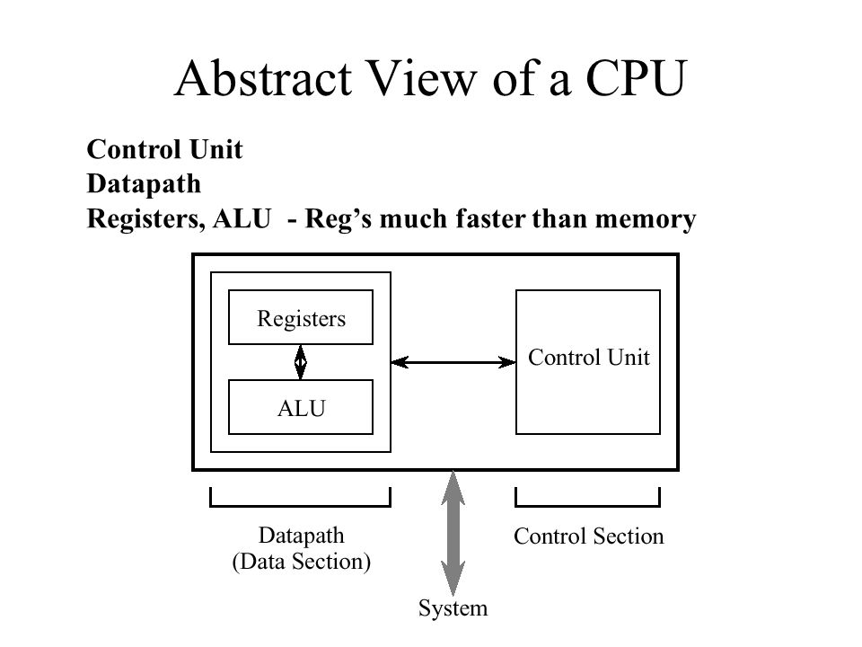 Abstract View of a CPU Control Unit Datapath