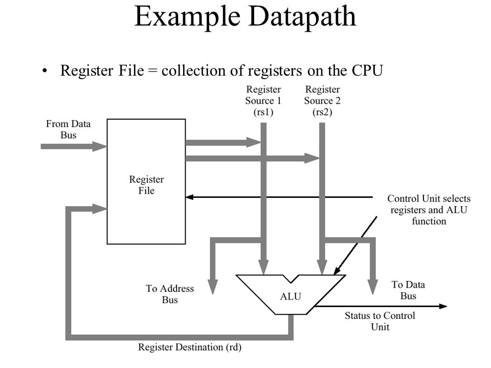 Example Datapath Register File = collection of registers on the CPU