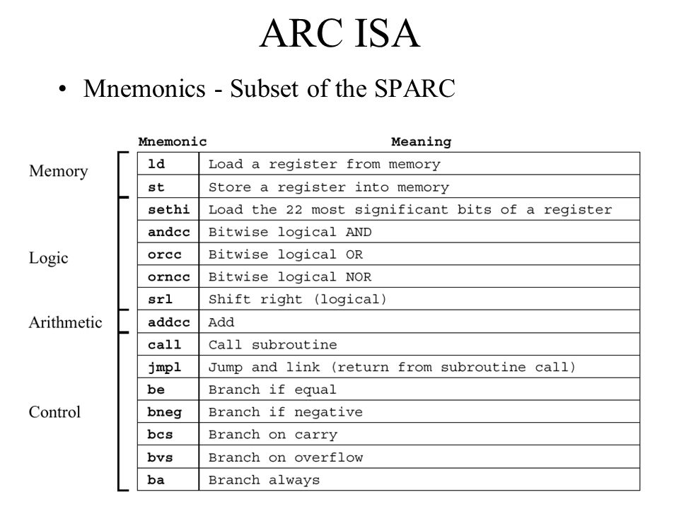 ARC ISA Mnemonics - Subset of the SPARC