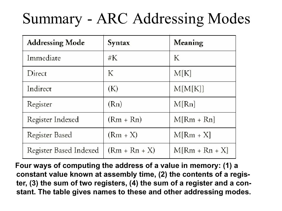 Summary - ARC Addressing Modes