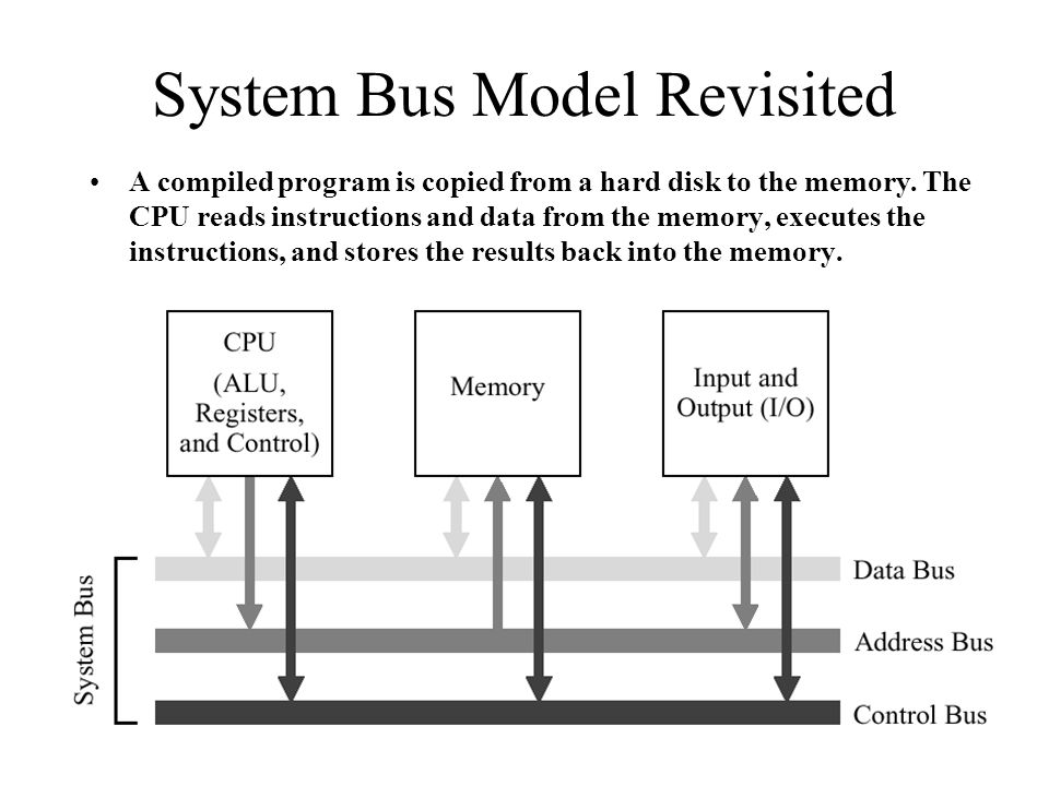 System Bus Model Revisited
