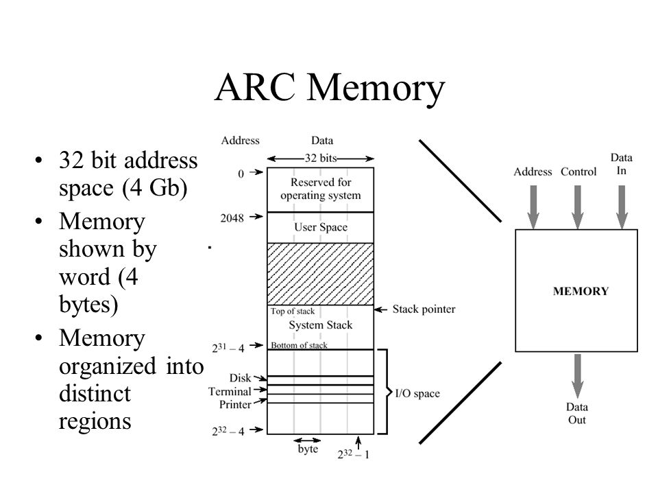 ARC Memory 32 bit address space (4 Gb) Memory shown by word (4 bytes)