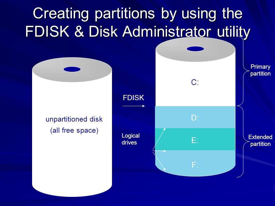 Creating partitions by using the FDISK & Disk Administrator utility