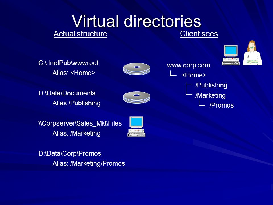 Virtual directories Actual structure Client sees C:\ InetPub\wwwroot