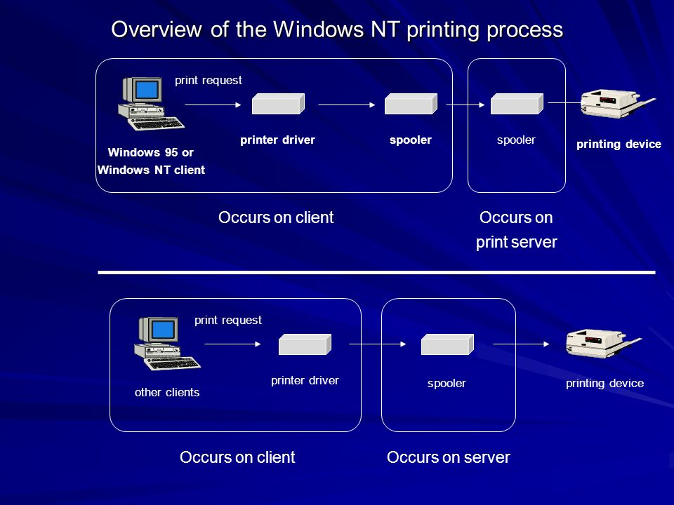 Overview of the Windows NT printing process