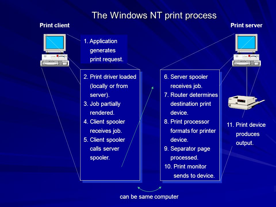 The Windows NT print process