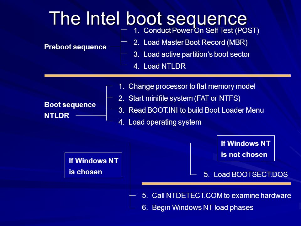 The Intel boot sequence