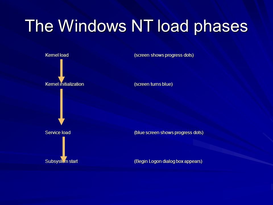 The Windows NT load phases