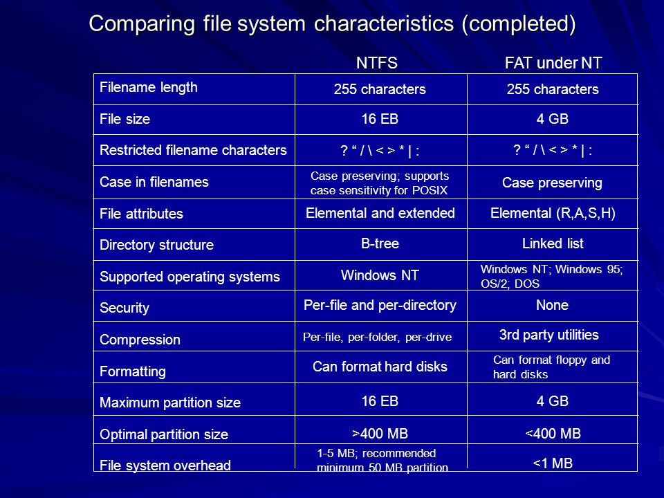 Comparing file system characteristics (completed)