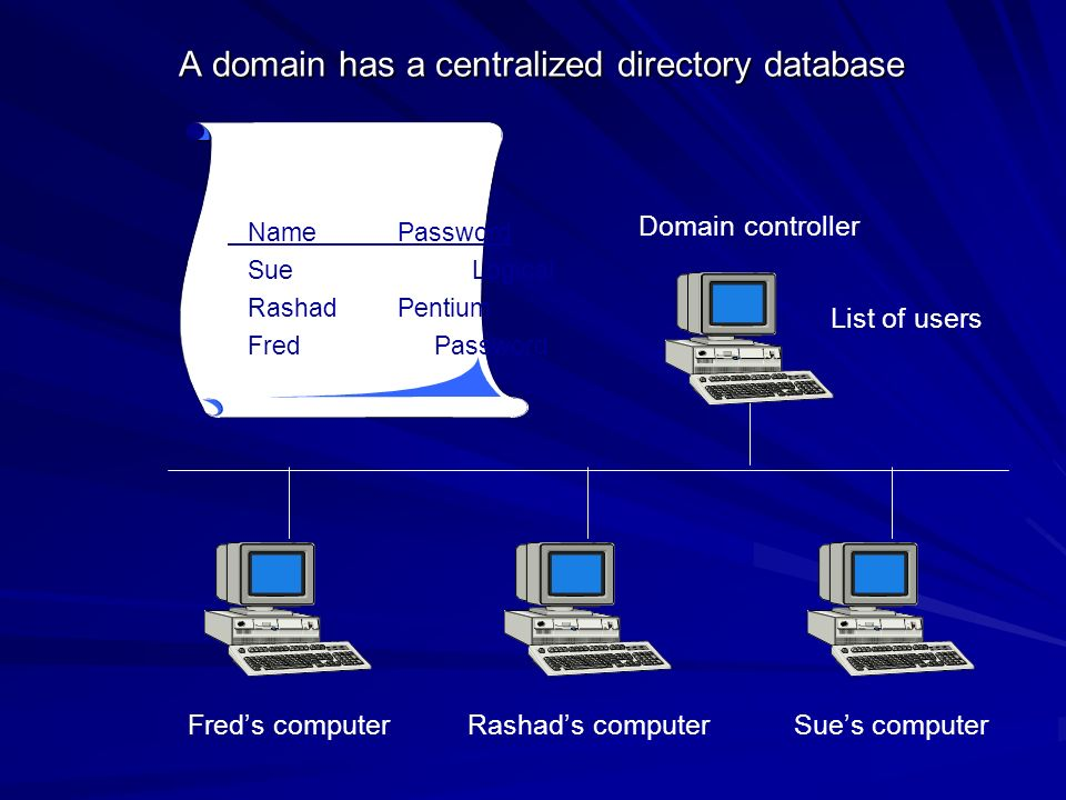 A domain has a centralized directory database