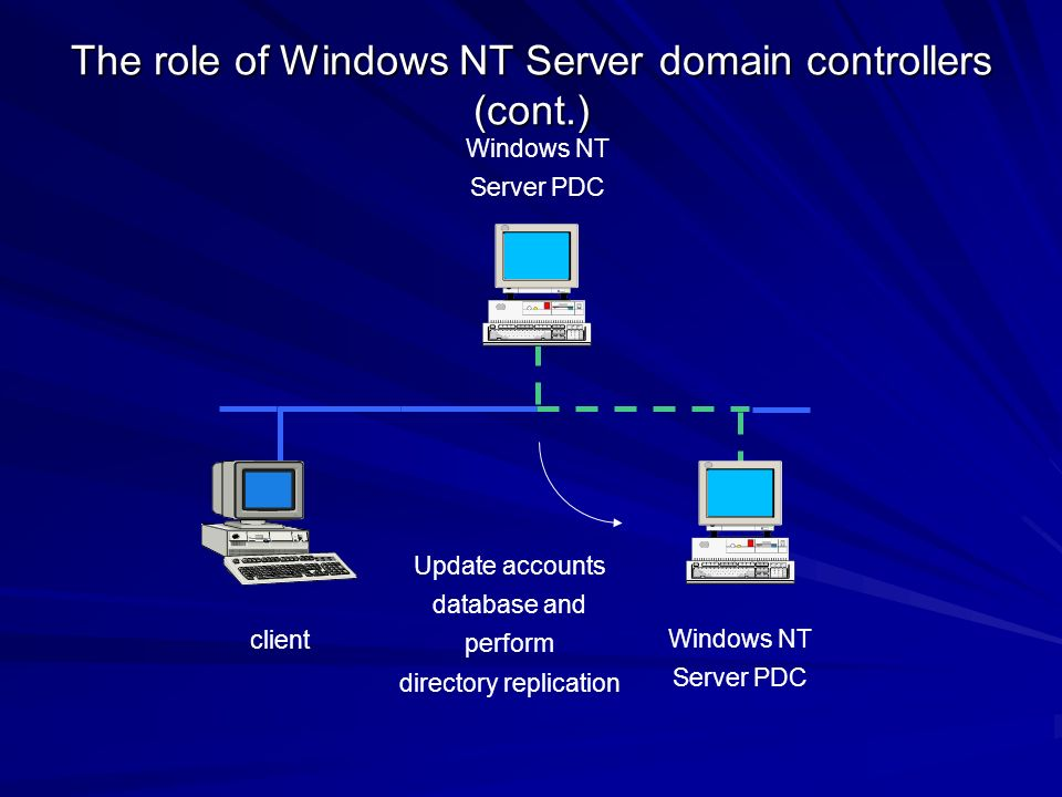 The role of Windows NT Server domain controllers (cont.)