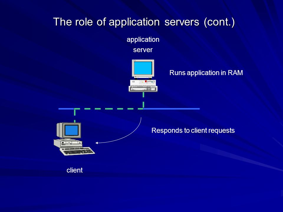 The role of application servers (cont.)