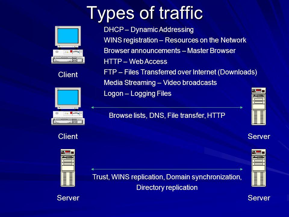 Types of traffic Client Client Server Server Server
