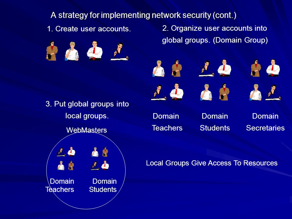A strategy for implementing network security (cont.)