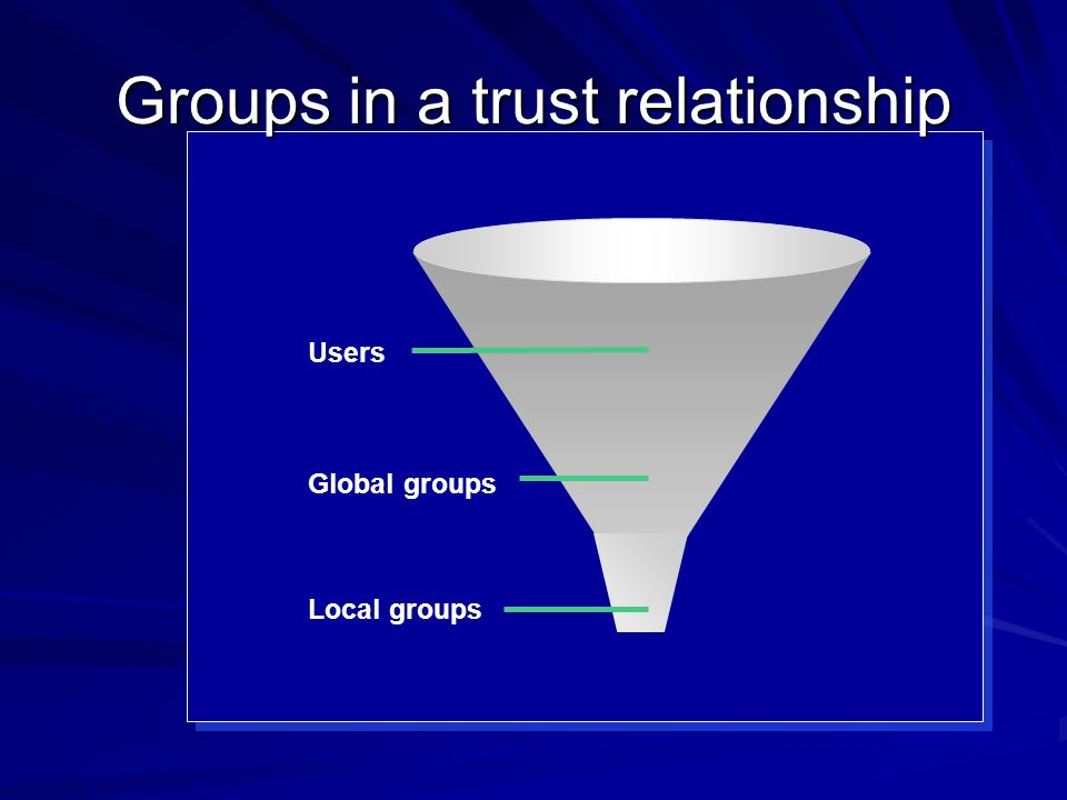Groups in a trust relationship